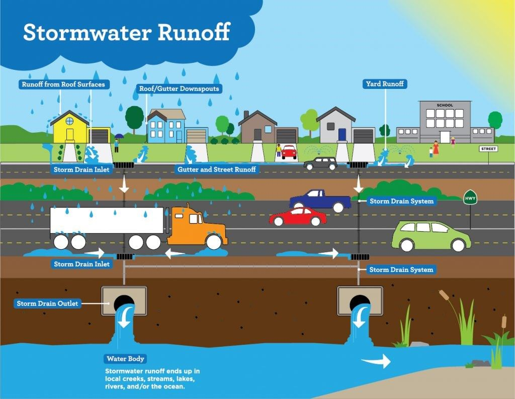 stormwater-info-1image